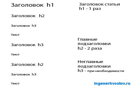seo текст