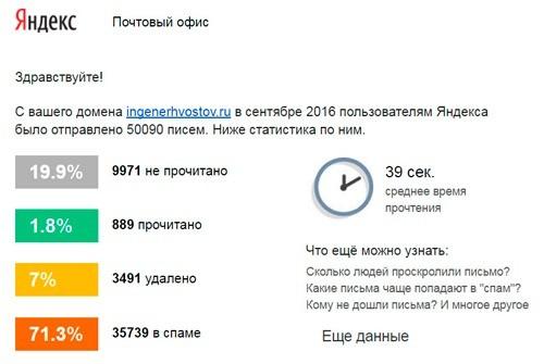 Яндекс, СПАМ