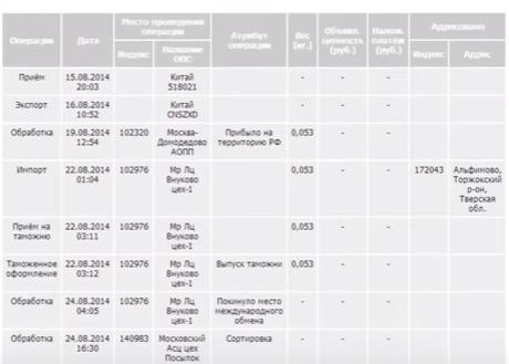 таблица eBay сведения о доставке товара почтой