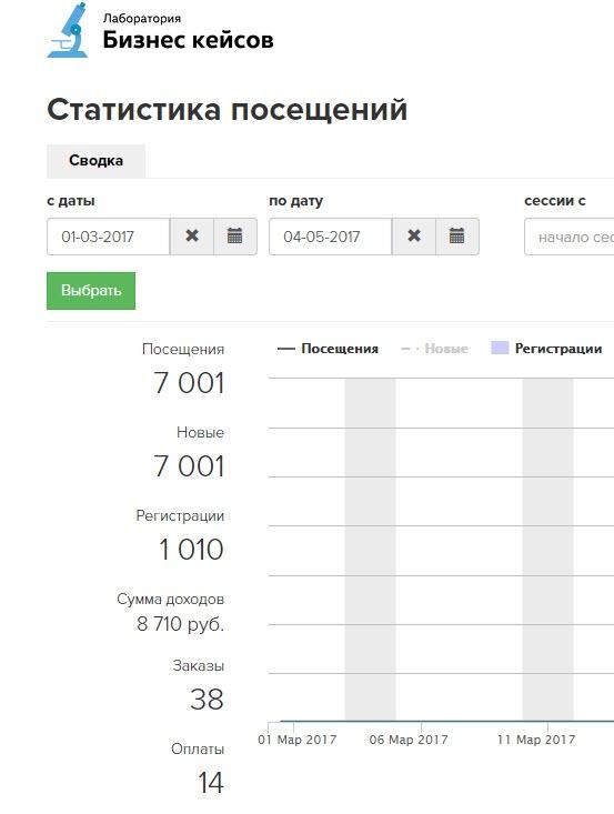 Лбк, Ходченков