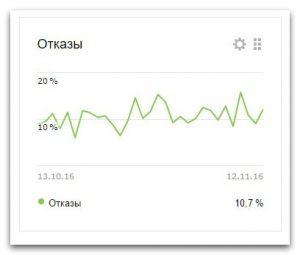 Что такое отказы в Яндекс Метрике