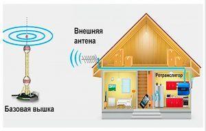 Схема рестранслятора для усиления сигнала на телефоне