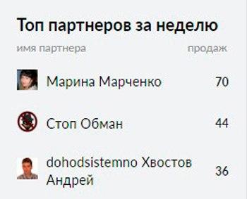 ТОП Глопарта