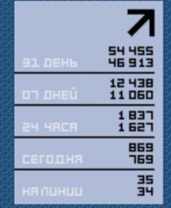 трафик на блоге ingenerhvostov.ru