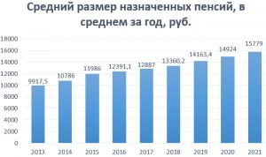 Как выжить пенсионеру в России